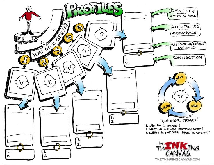 Visualizing your customers in order to increase your customers by using visual thinking.