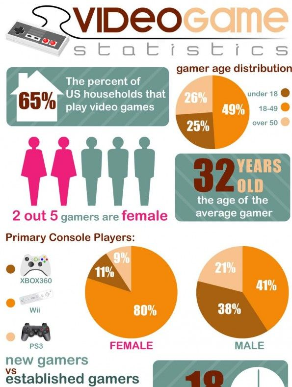 Online games its effects to the