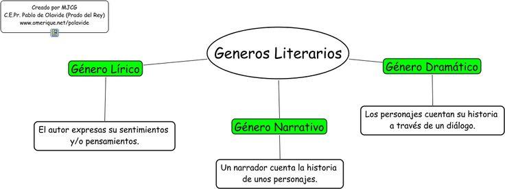 ¿QUÉ SON LOS GENEROS LITERARIOS? | SOLO TIPS