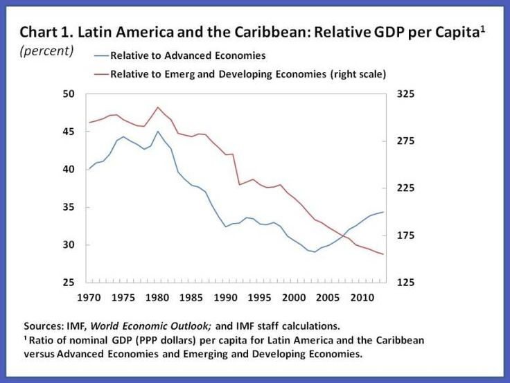 4 steps for Latin America to boost long-term growth