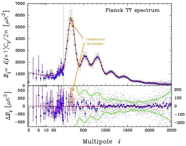 Throwback Thursday: The Science Of The Cosmic Microwave Background — Starts With A Bang! — Medium