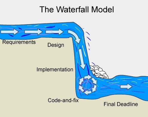 Image result for waterfall approach