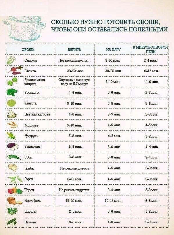 Овощи готовка