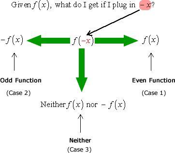 Given f(x), what do I get if I plug in -x? even function: f(-x)=f(x ), odd function:f(-x)=-f(x)