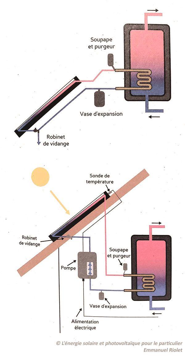 À faire soi-même Panneau Solaire-PV Home Energy système de chauffage à eau-Sun Power Guides DL