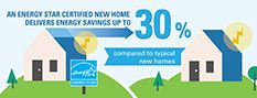 An ENERGY STAR certified new home delivers energy savings up to 30 percent compared to typical new homes.