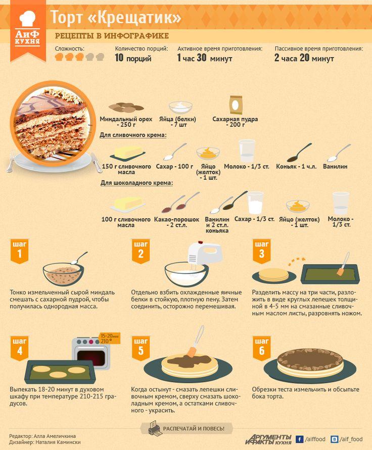 Рецепты в инфографике: торт «Крещатик» | Рецепты в инфографике | Кухня | АиФ Украина