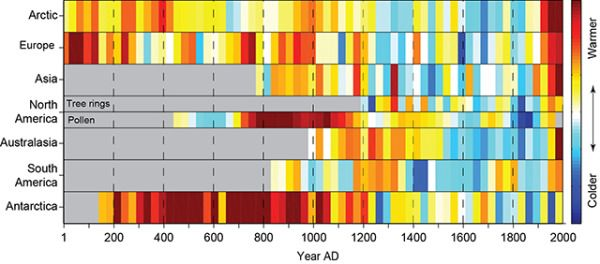 """2,000 Years of Continental Climate Changes. Climate change is a complicated, and sometimes controversial, global topic.  I really like this data visualization of 2,000 Years of Continental Climate Changes that was included as part of the report published by the """"2K Network"""" of the International Geosphere Biosphere Program (IGBP) Past Global Changes (PAGES) project. Each color band represents a 30-year mean temperature found on each continent."""