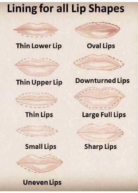 How to Contour Different Lips Shapes