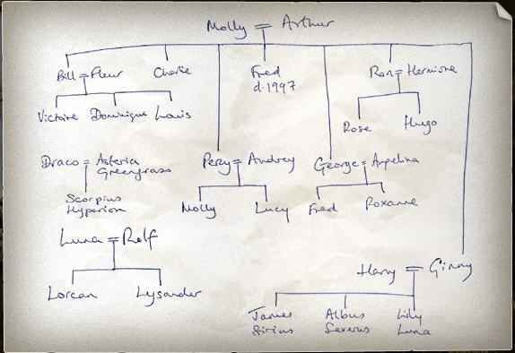 BONUS: J.K. Rowling's hand-drawn family tree.