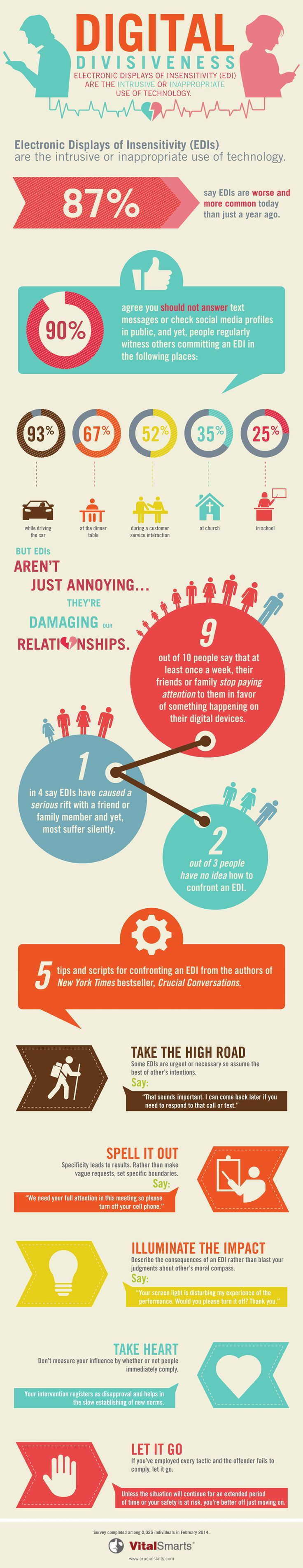 Discover what EDIs (Electronic Displays of Insensitivity) are and why they're bad for relationships