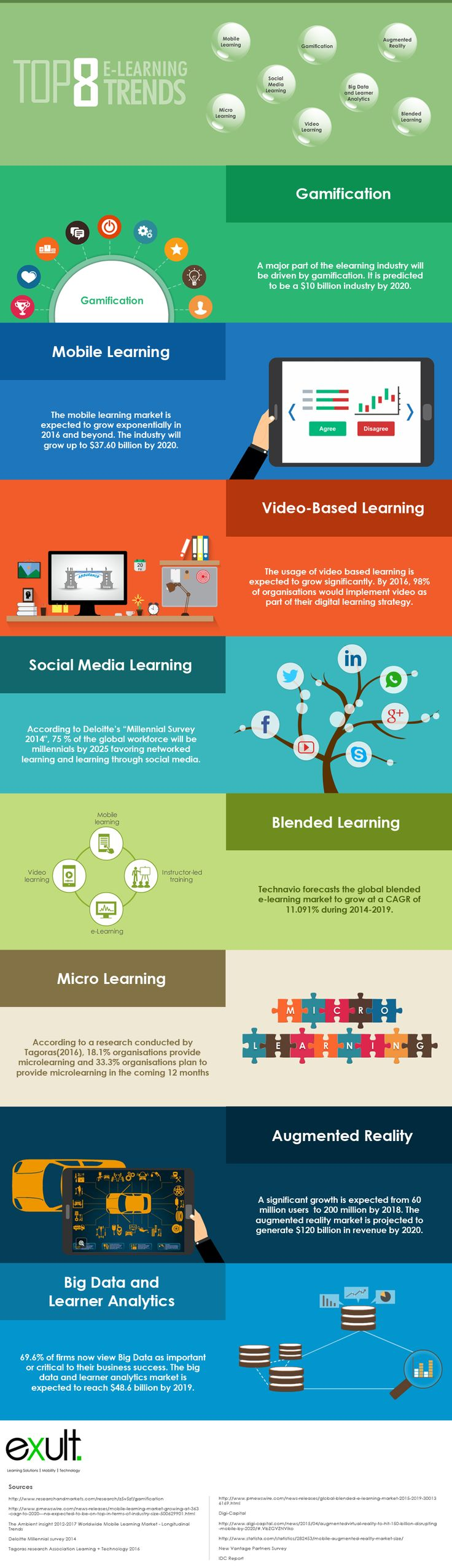 Top 8 eLearning Trends (Infographic)