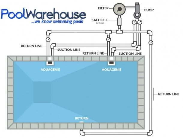 Swimming Pool Filtration System Diagram Piscinas Albercas Plomeria