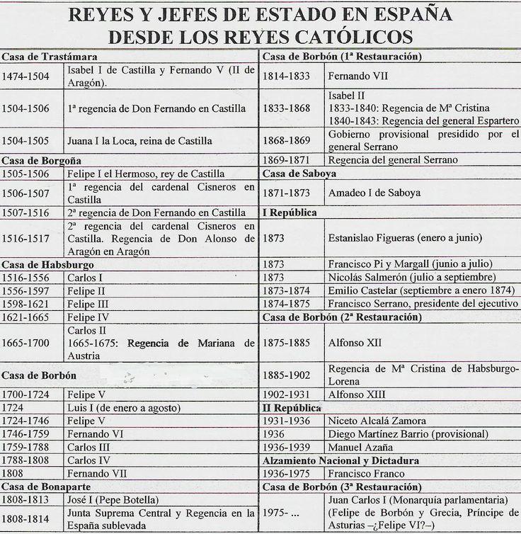 Reyes y jefes de estado desde los reyes católicos