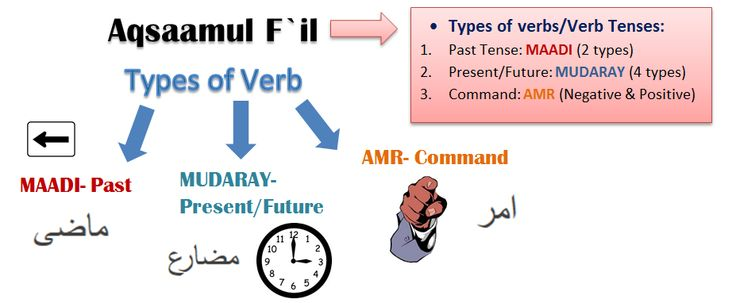 BOoks to Learn Arabic…
