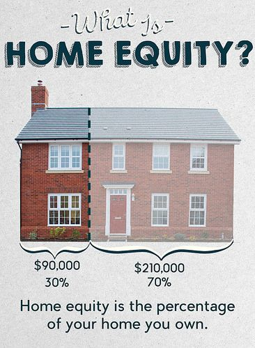 What is home equity and why is it important? Learn more here!