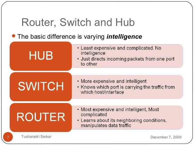 Router, Switch and Hub The basic difference is varying intelligence December 7, 2009Tusharadri Sarkar7
