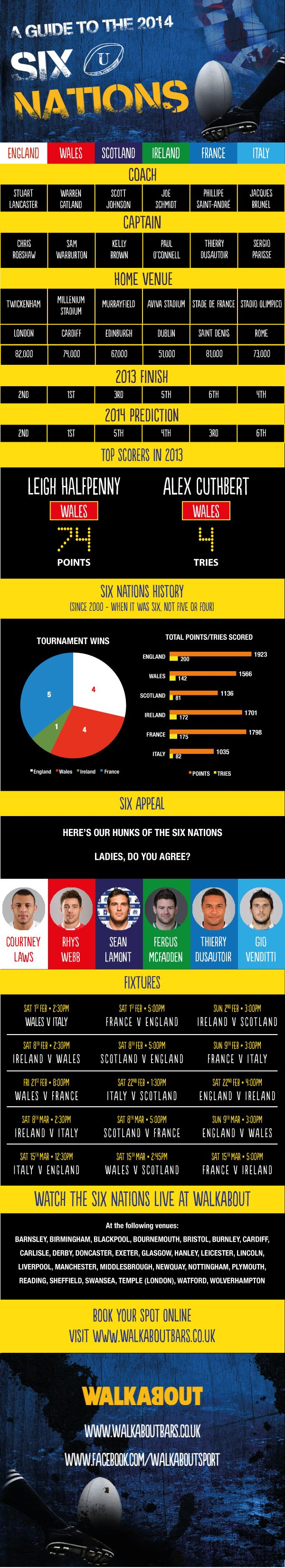A Guide To The 2014 Six Nations   #Infographic #rugby #Sports