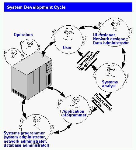 Best Ciclo De Vida Del Software Images On