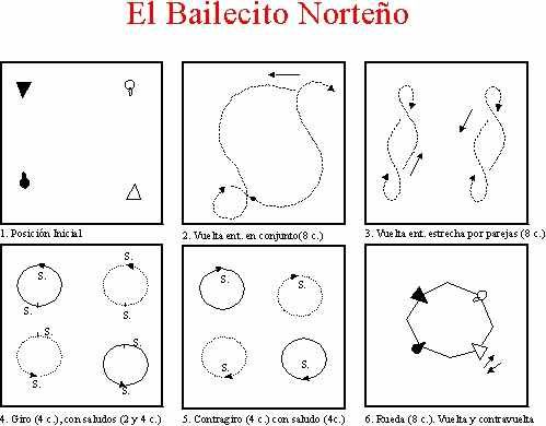 BAILECITO  Danza folklórica de galanteo de parejas sueltas e independientes, de movimientos vivos. Se baila con castañetas, pañuelo y paso básico. Se baila en la 1º colocación.