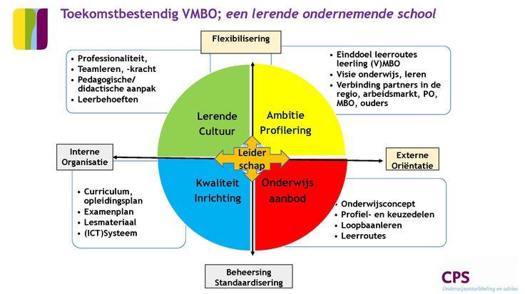 Vijf effectieve stappen naar een toekomstbestendig (V)MBO: 1.Begin met het einddoel voor ogen: vaststellen onderwijskundige uitgangspunten, visie en ambitie= kader (WAAROM). 2. Vaststellen onderwijsaanbod, leerroutes,  opleidingsmodel, profielen en keuzedelen. loopbaanleren (HOE). 3. Inrichten onderwijs: examenplan,  inhoudelijke leerlijnen. Plannen onderwijs in curriculum, afstemmen met AVO-vakken  (WAT),  4. Organiseer een professionele samenwerkingscultuur. 5. Check op kader na iedere…