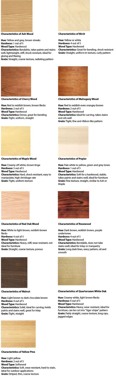 Learn your wood types including wood grains, hardness, and characteristics!