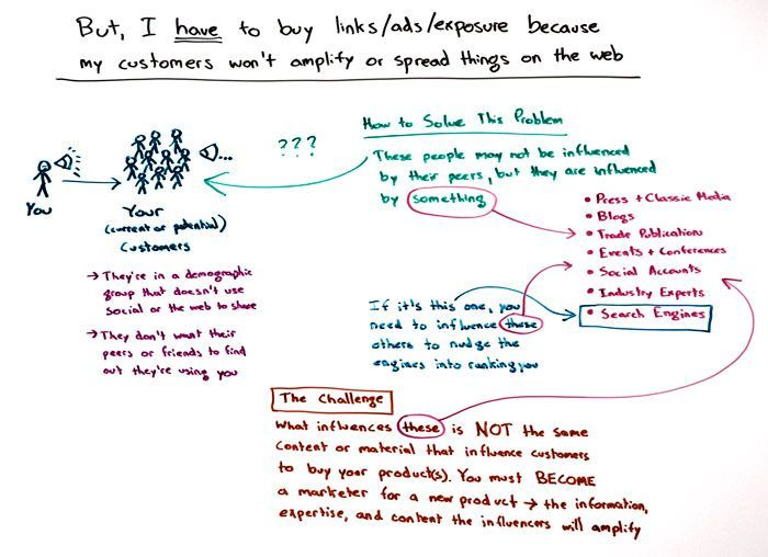 #SEO But I Have to Buy Links, Ads, and Exposure, Because My Customers Won't Amplify My Content http://moz.com/blog/my-customers-wont-amplify-my-content-whiteboard-friday via @mozhq