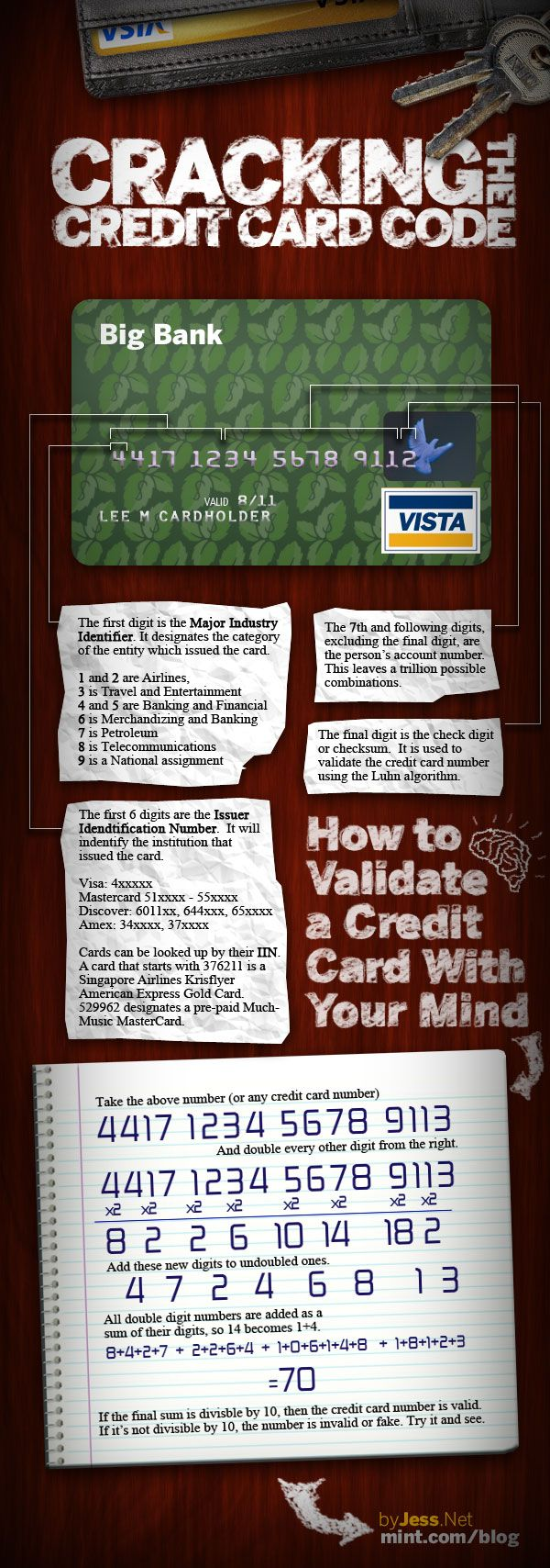 How to crack and validate a credit card with your mind.