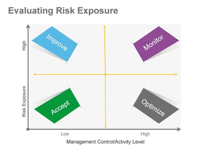 currency risk exposure in business I managing currency risk exposure a case study of svenska cellulosa ab authors: david lindström, erik säterborg supervisor: christer peterson umeå school of business.
