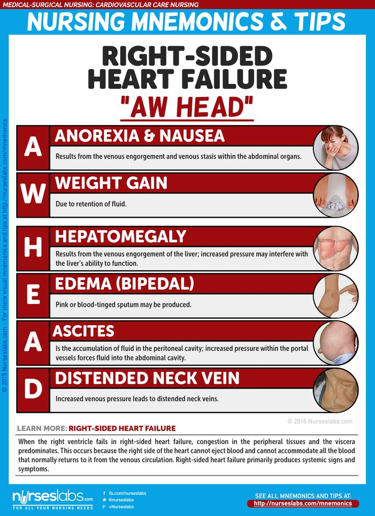 "Right-Sided Heart Failure Manifestations: ""AW HEAD""   Cardiovascular Care Nursing Mnemonics and Tips: http://nurseslabs.com/cardiovascular-care-nursing-mnemonics-tips/"