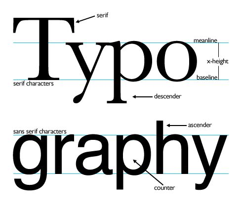 In type terminology there are serifs and san serifs, Serifs are type faces with flicks on the ends of letters as seen in the photograph and San Serifs are type faces without any flicks on the letters.