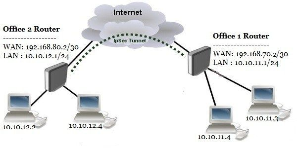 58399961c563a01e8c740ef96a47f356 - Unifi Site To Site Vpn Status