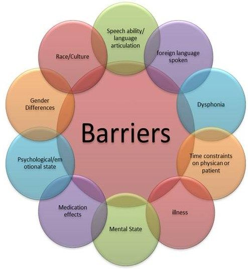A great image that could be used in the workplace to remind others to keep an open mind to the potential barriers in communication that could occur in the workplace.