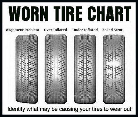 Identify what may be causing your tires to wear by using this chart