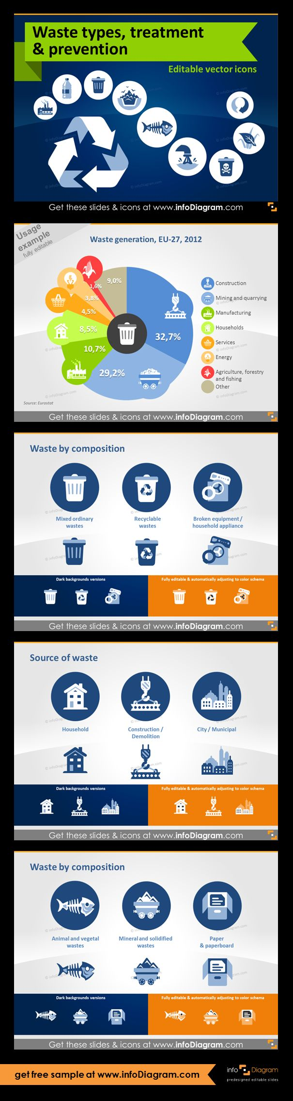 Waste and Ecology icons and visuals for waste industry presentations. Format: fully editable vector shapes in PowerPoint (color, filling, size - no quality loss when zoomed). Waste generation, EU-27, 2012 (chart with pictograms). Waste by composition and types of waste: Animal and vegetal wastes, Mineral and solidified wastes, Paper and paperboard. Sources of waste: Households, Construction / Demolition, City / Municipal, Industry and Commerce.