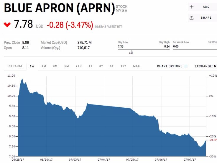 Blue Apron is trading at half what it hoped to get in its IPO — a week after its debut (APRN) - Blue Apron is in a death spiral.  After initially seeking to sell its shares for $15 to $17 in an initial public offering, the company was forced to lower the range substantially last week. It sold the shares for $10, andbasically went nowhere on day one — Thursday, June 29.  Since then the stock has dropped 22%, anda week later, it's fetching about $7.78. That's half of what the company…