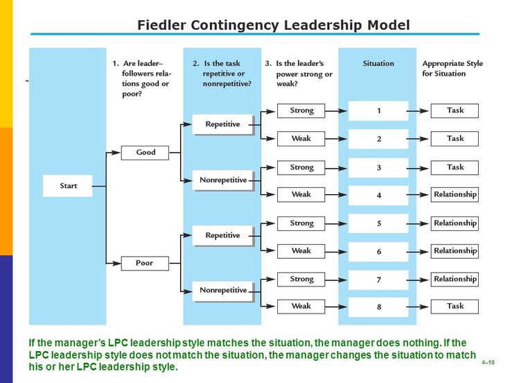 Best  Contingency Theory Ideas On   Leadership