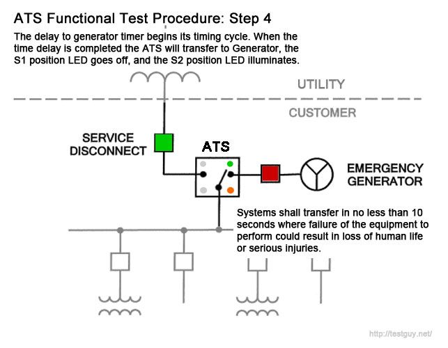 Functional Test Procedure for Automatic Transfer Switch (4 of 6)