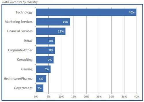 Data Scientists by industry
