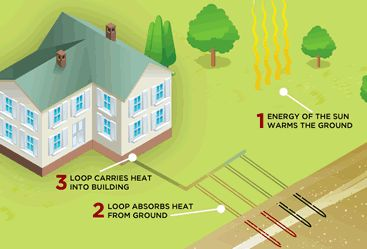 Geothermal Heat Pump Cost Calculator