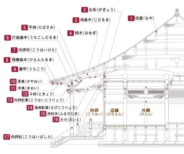 寺院の内部構造 柱組の名称 社寺建築の豆知識 社寺 寺院 建築