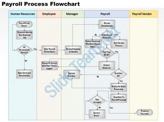 0514 payroll process flowchart powerpoint presentation Slide01