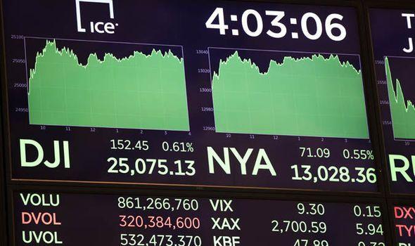 Global stock market to PLUMMET in 2019: Devastating 10% collapse says shock survey
