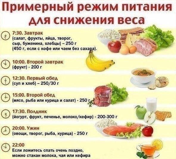 Диета Четырехразовое Питание. Дробное питание для похудения – меню на месяц