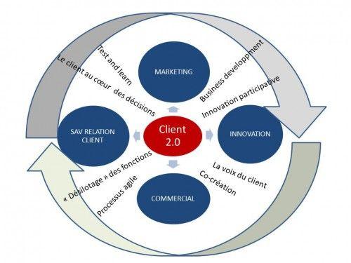 Client 2.0-2