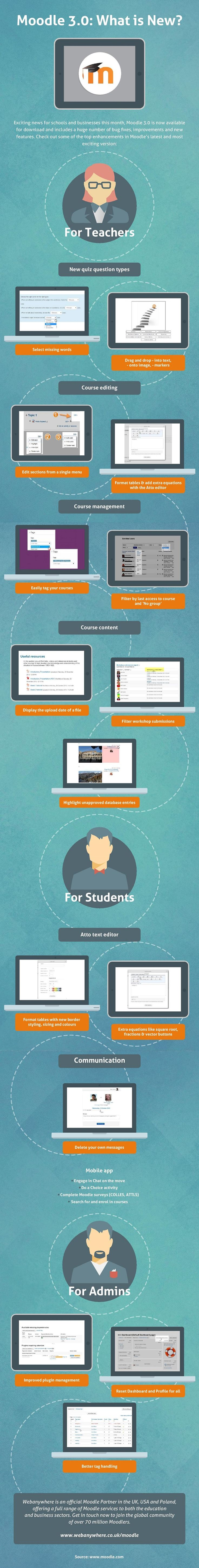 What's New in Moodle 3.0 Infographic - http://elearninginfographics.com/whats-new-moodle-3-0-infographic/