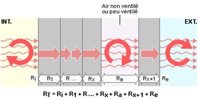 La résistance thermique totale d'une paroi (Rt)