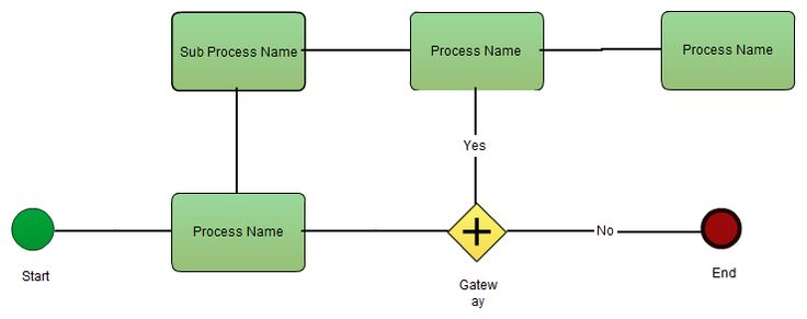 Some BPMN templates available at Creately diagram community. Click to explore the templates and to create your own business process diagram