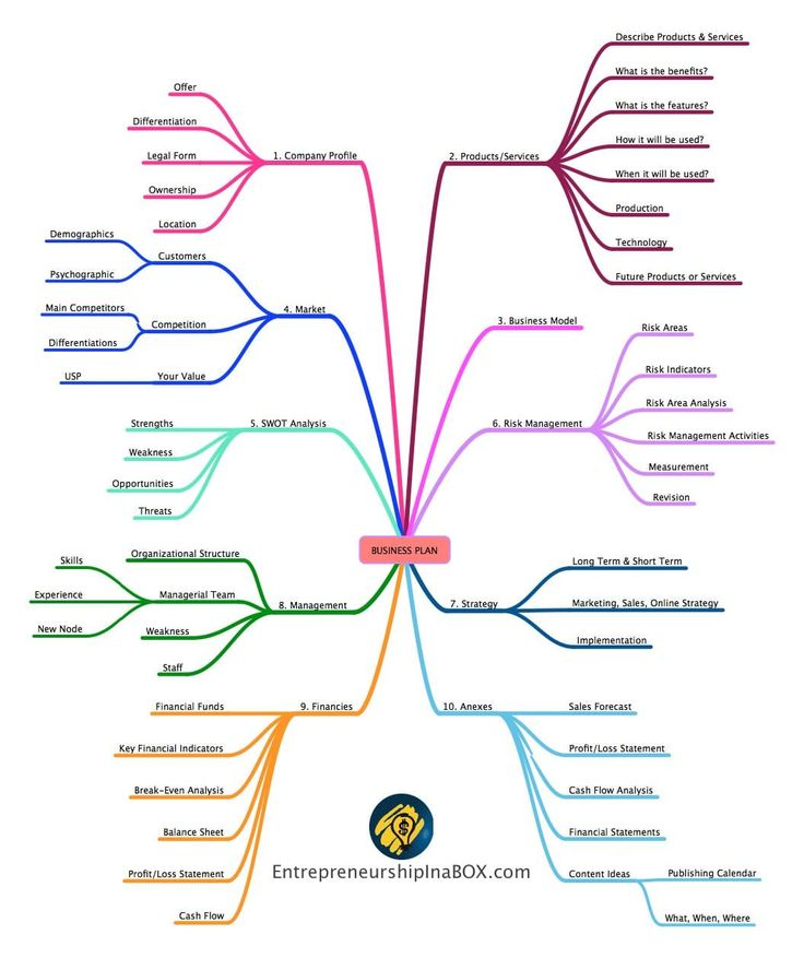 32 best Mind Mapping in Business images on Pinterest Mind maps - startup business plan