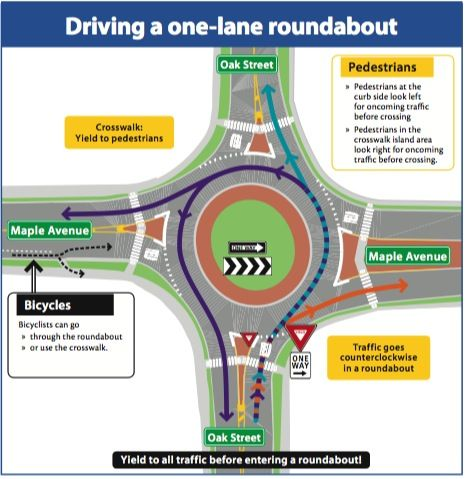 Driving a one-lane roundabout